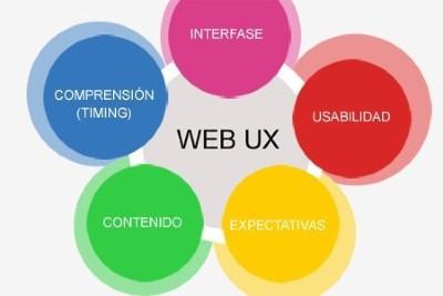 web ux